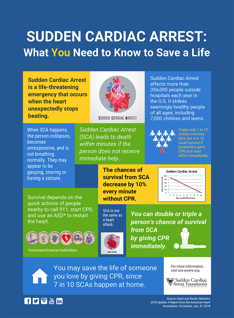 Assistance in Home Care - Sudden Cardiac Arrest Infographic